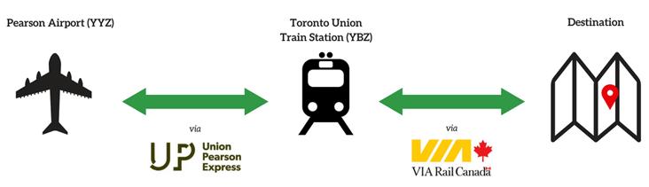 VIA Rail Canada   AccesRail